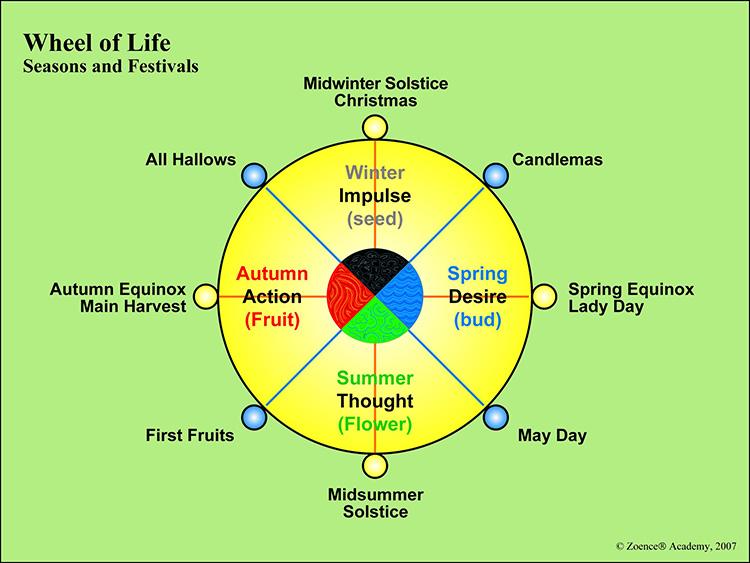 Wheel of Life seasons and festivals